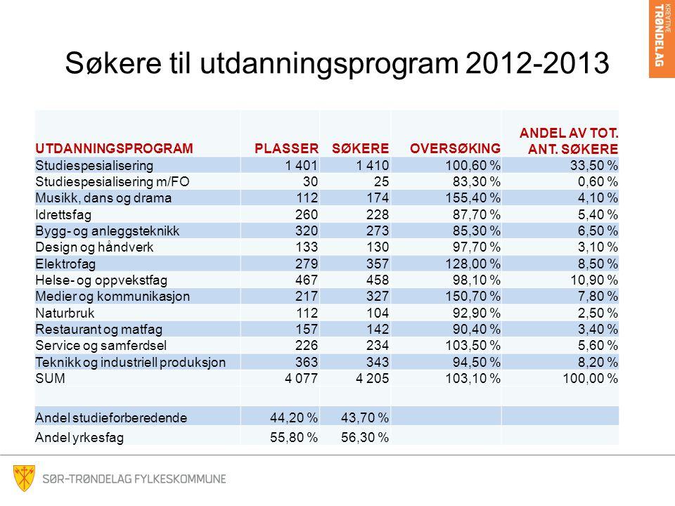Søkere til utdanningsprogram 2012-2013