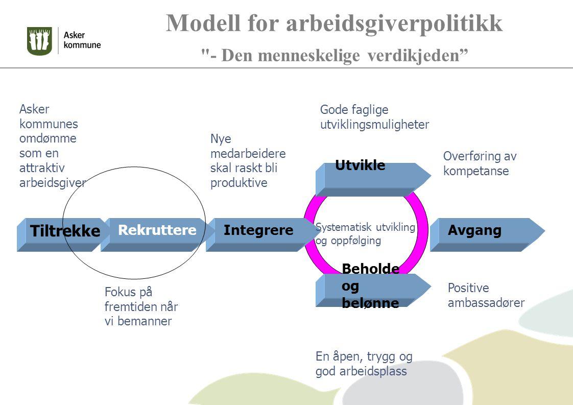 Modell for arbeidsgiverpolitikk - Den menneskelige verdikjeden