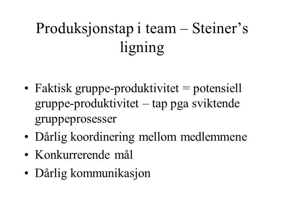 Produksjonstap i team – Steiner's ligning