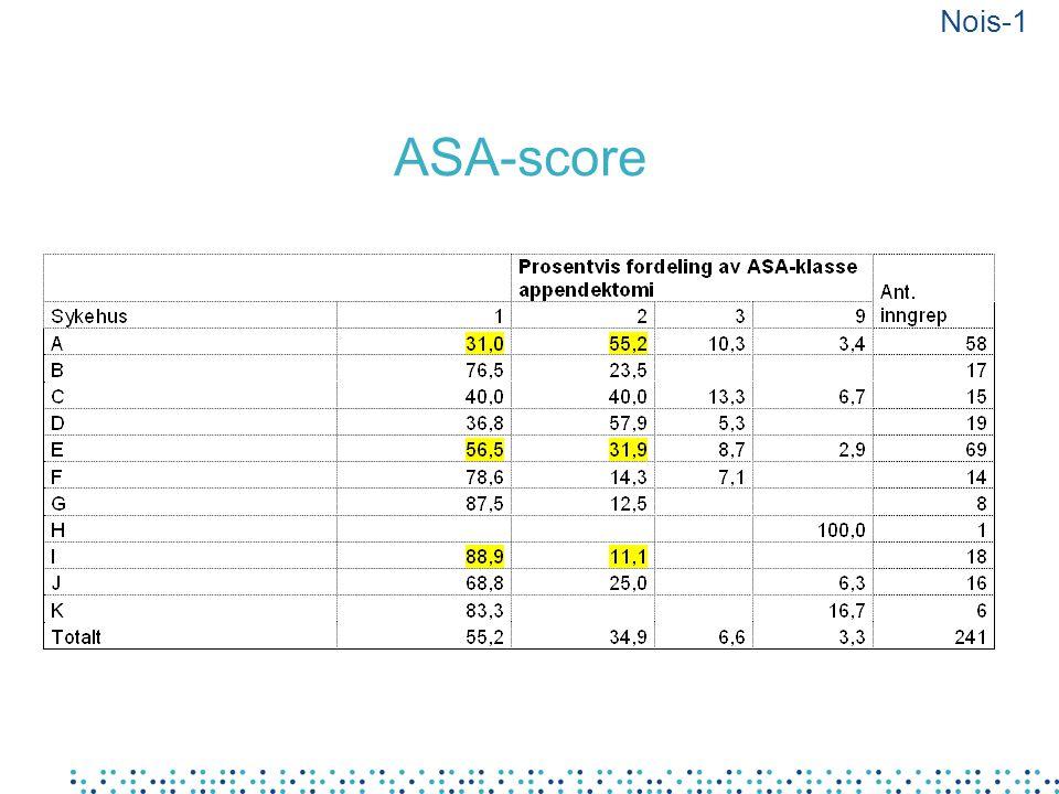 Nois-1 ASA-score.