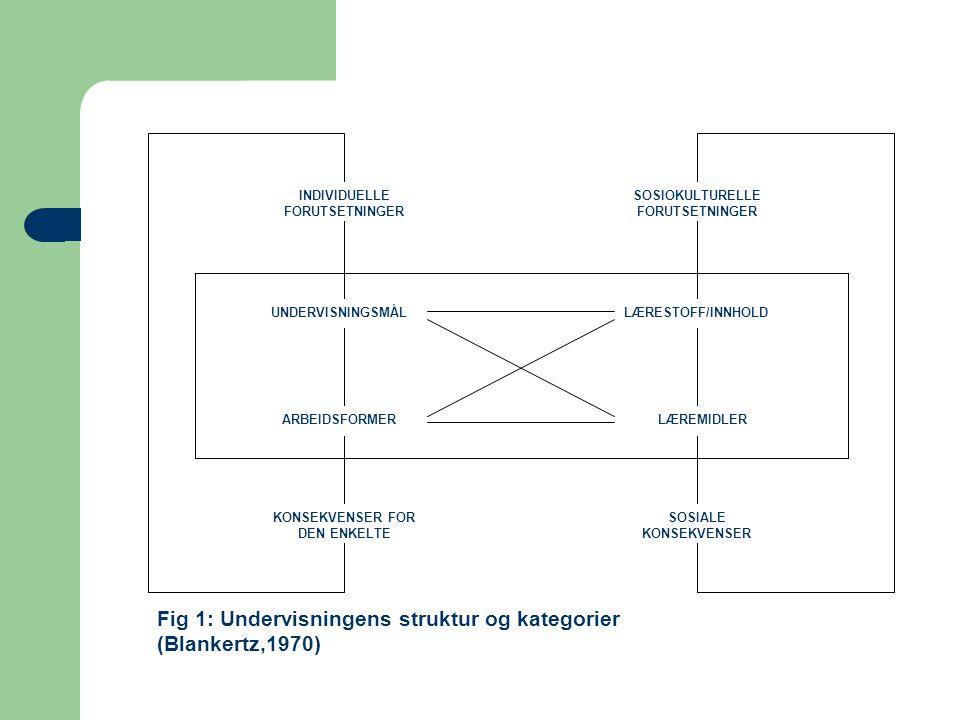 Fig 1: Undervisningens struktur og kategorier (Blankertz,1970)