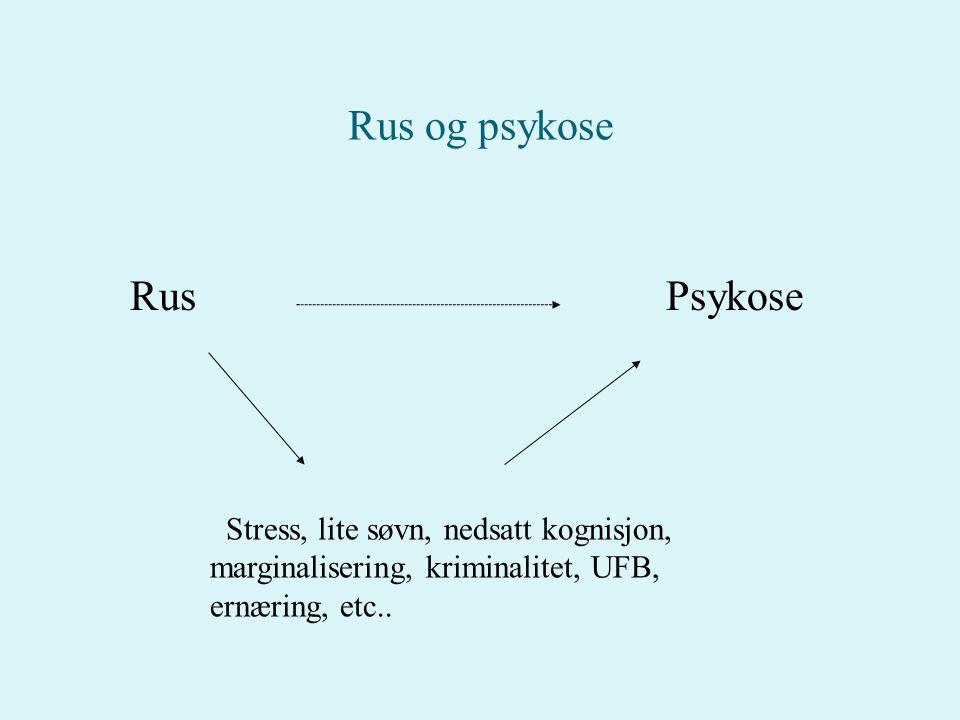 Rus og psykose Rus Psykose