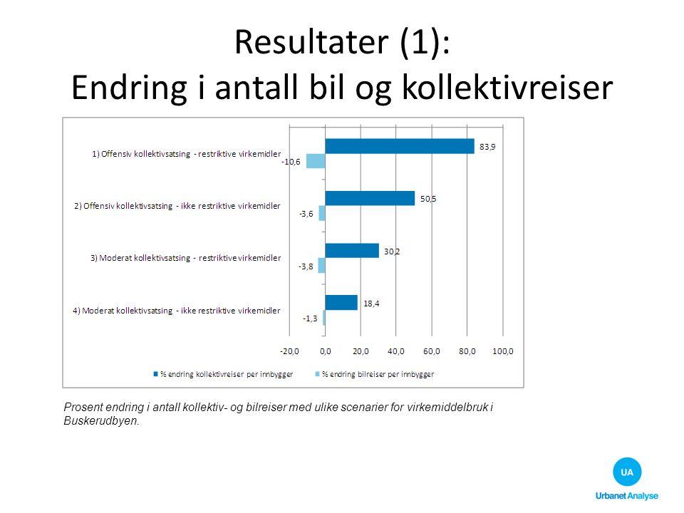 Resultater (1): Endring i antall bil og kollektivreiser