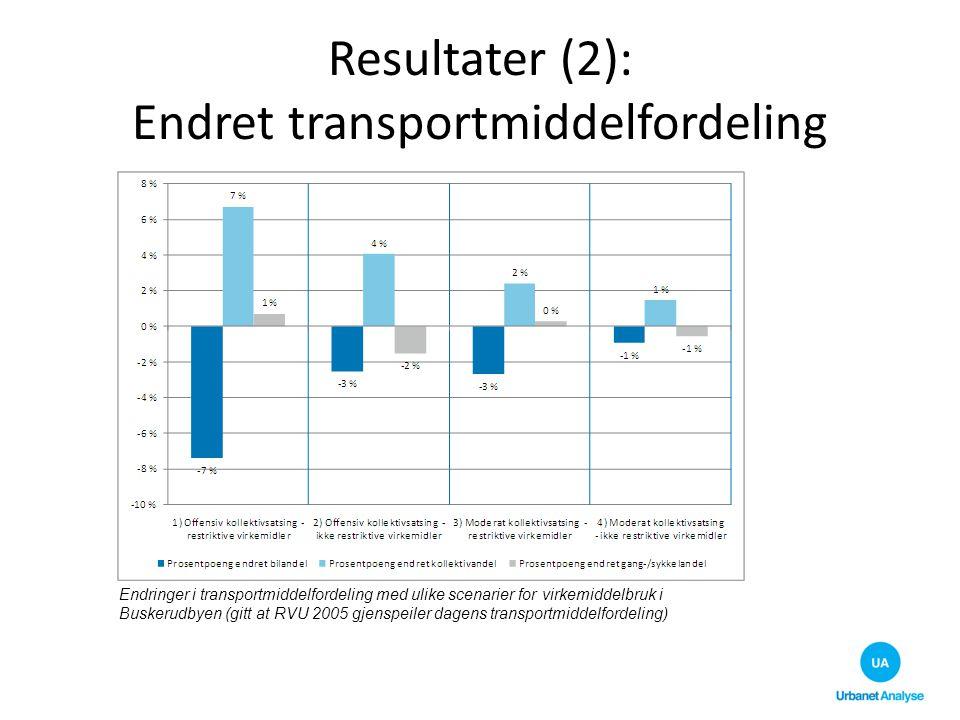 Resultater (2): Endret transportmiddelfordeling
