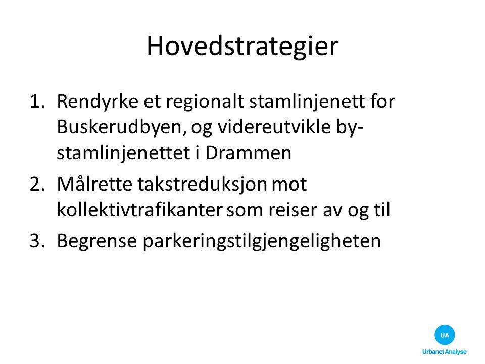 Hovedstrategier Rendyrke et regionalt stamlinjenett for Buskerudbyen, og videreutvikle by-stamlinjenettet i Drammen.