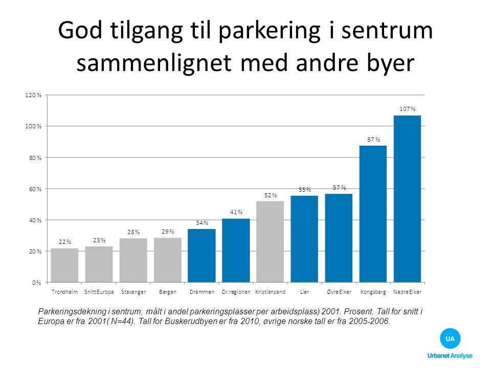 God tilgang til parkering i sentrum sammenlignet med andre byer