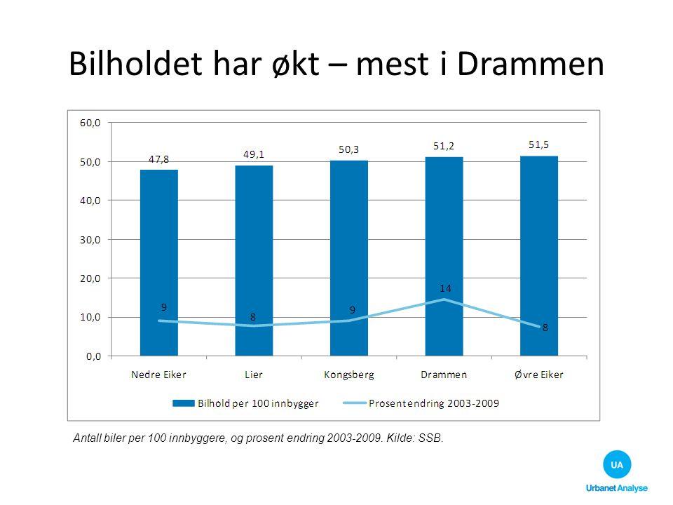 Bilholdet har økt – mest i Drammen