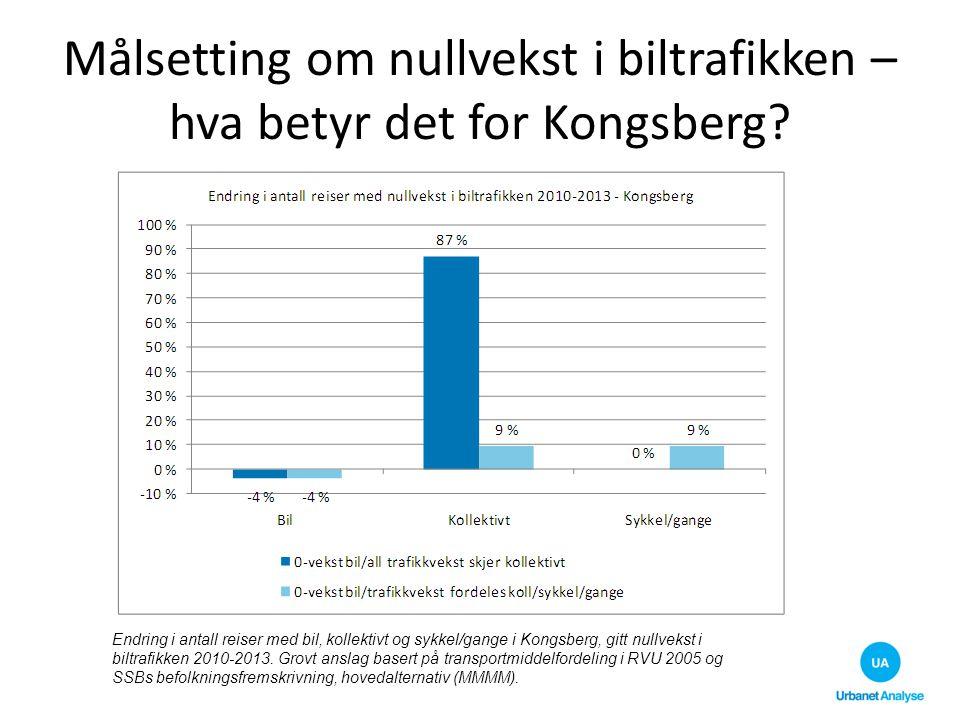 Målsetting om nullvekst i biltrafikken – hva betyr det for Kongsberg