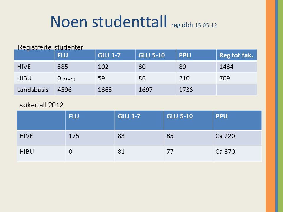Noen studenttall reg dbh 15.05.12