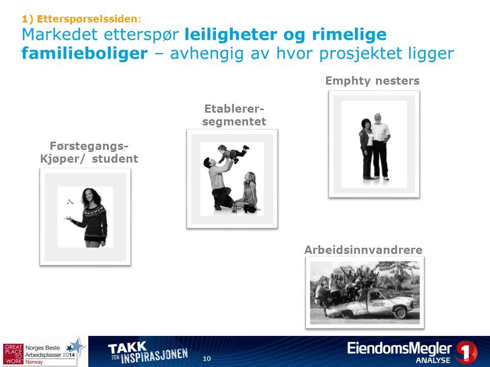 Emphty nesters Etablerer- segmentet Førstegangs- Kjøper/ student