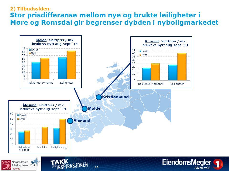 2) Tilbudssiden: Stor prisdifferanse mellom nye og brukte leiligheter i Møre og Romsdal gir begrenser dybden i nyboligmarkedet