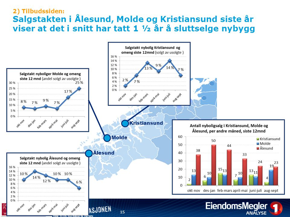2) Tilbudssiden: Salgstakten i Ålesund, Molde og Kristiansund siste år viser at det i snitt har tatt 1 ½ år å sluttselge nybygg