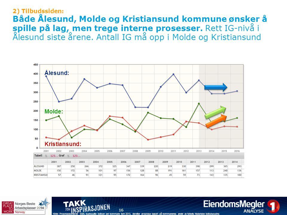 2) Tilbudssiden: Både Ålesund, Molde og Kristiansund kommune ønsker å spille på lag, men trege interne prosesser. Rett IG-nivå i Ålesund siste årene. Antall IG må opp i Molde og Kristiansund