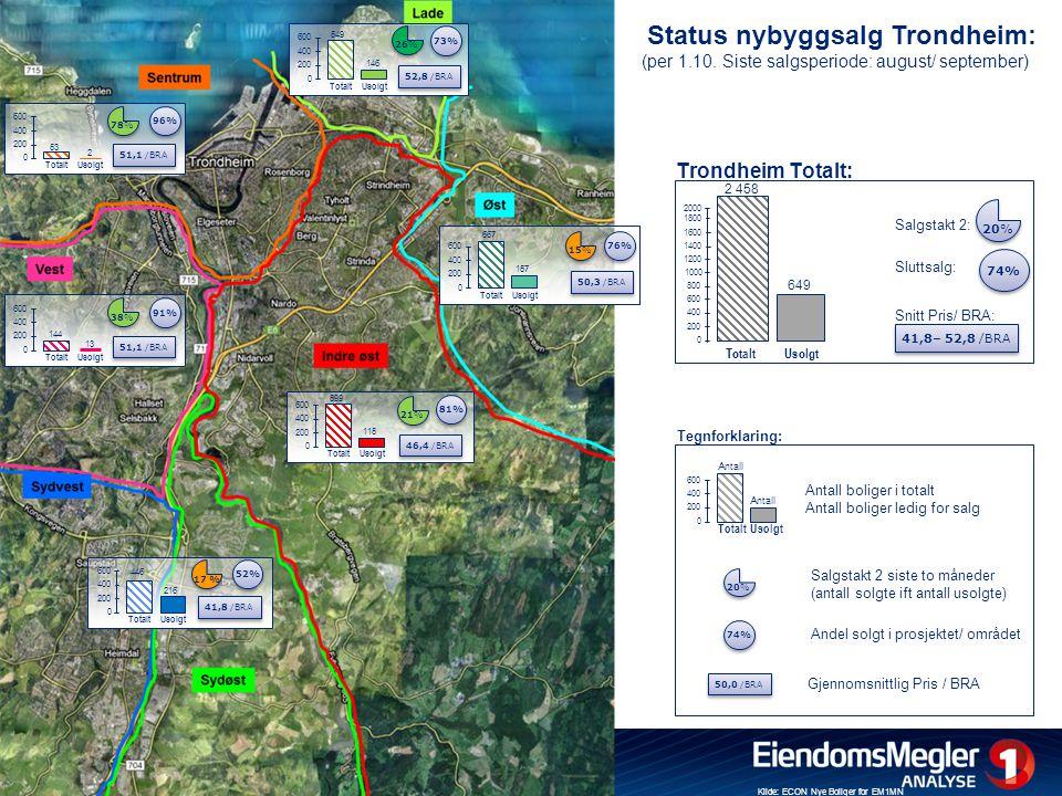 Status nybyggsalg Trondheim: