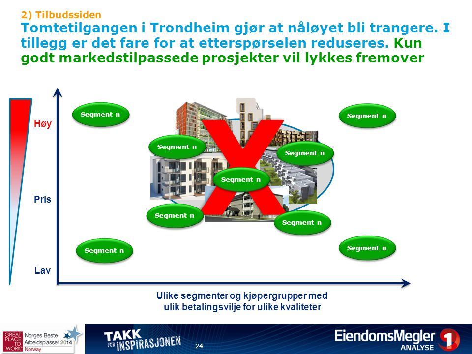 2) Tilbudssiden Tomtetilgangen i Trondheim gjør at nåløyet bli trangere. I tillegg er det fare for at etterspørselen reduseres. Kun godt markedstilpassede prosjekter vil lykkes fremover