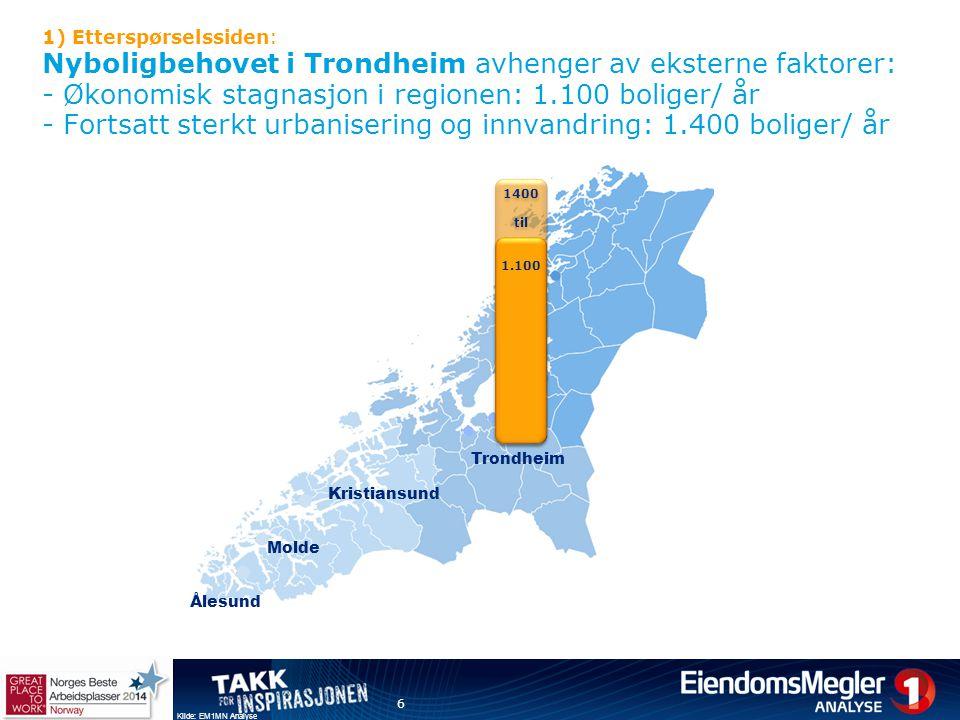 1) Etterspørselssiden: Nyboligbehovet i Trondheim avhenger av eksterne faktorer: - Økonomisk stagnasjon i regionen: 1.100 boliger/ år - Fortsatt sterkt urbanisering og innvandring: 1.400 boliger/ år