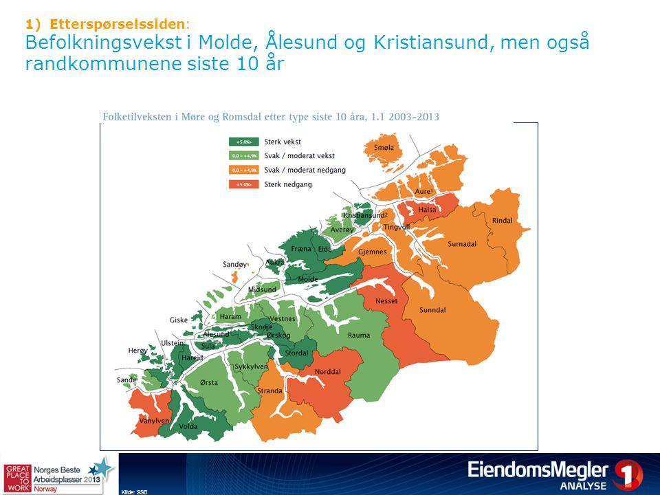 Etterspørselssiden: Befolkningsvekst i Molde, Ålesund og Kristiansund, men også randkommunene siste 10 år.