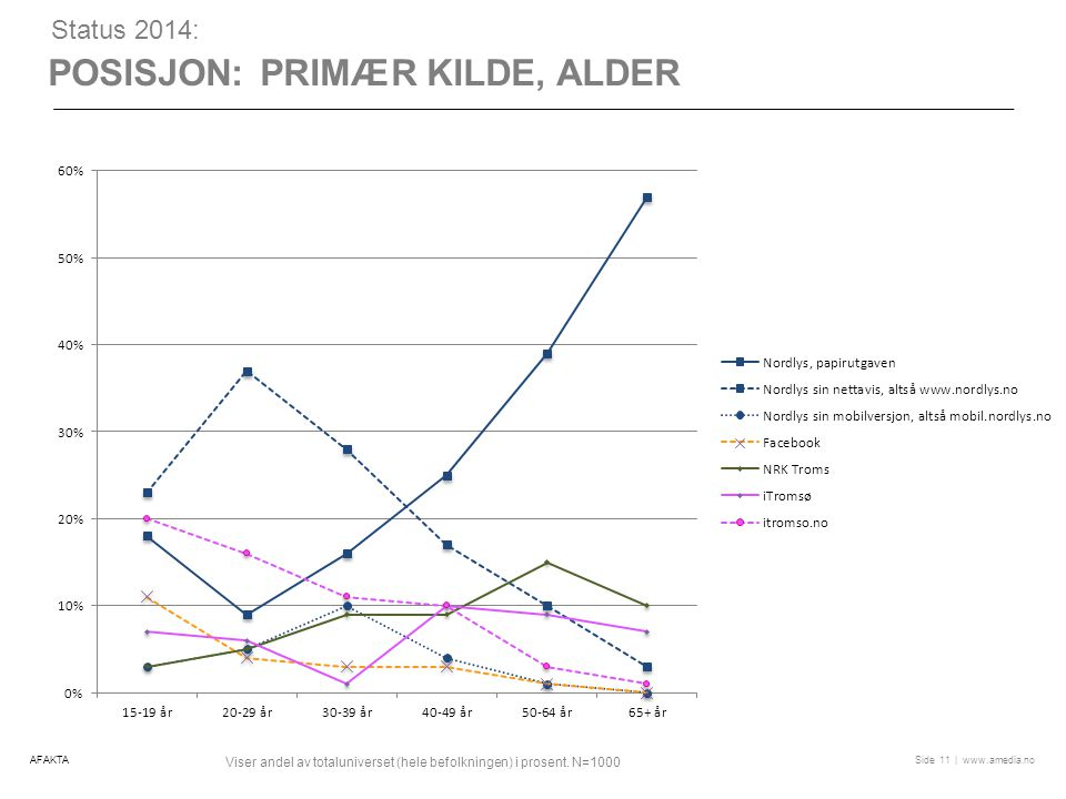 Posisjon: Primær kilde, alder