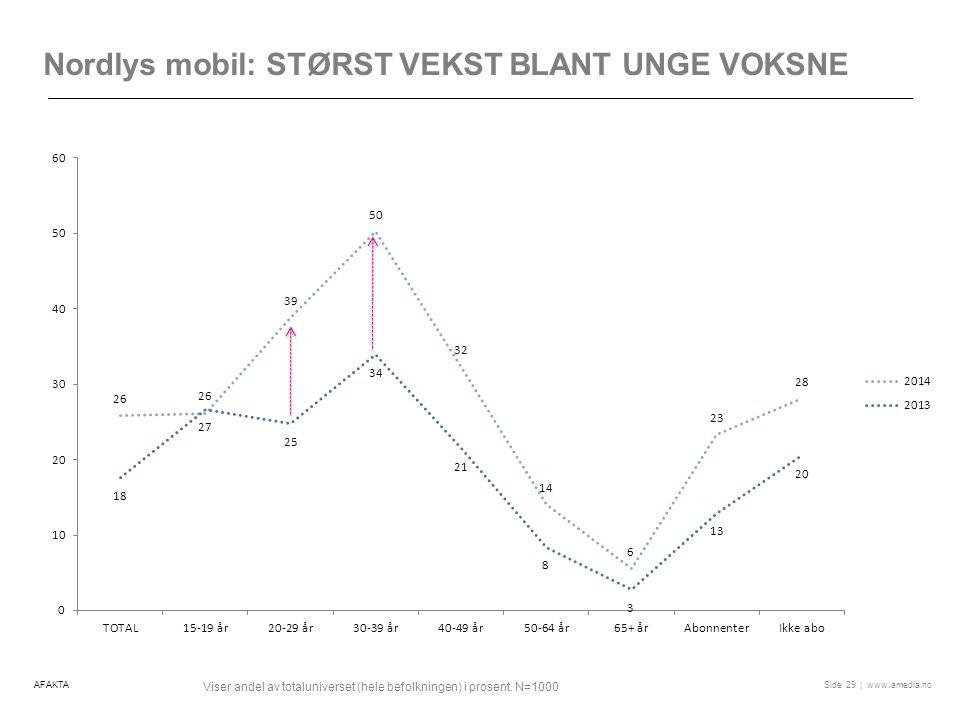 Nordlys mobil: størst vekst blant unge voksne