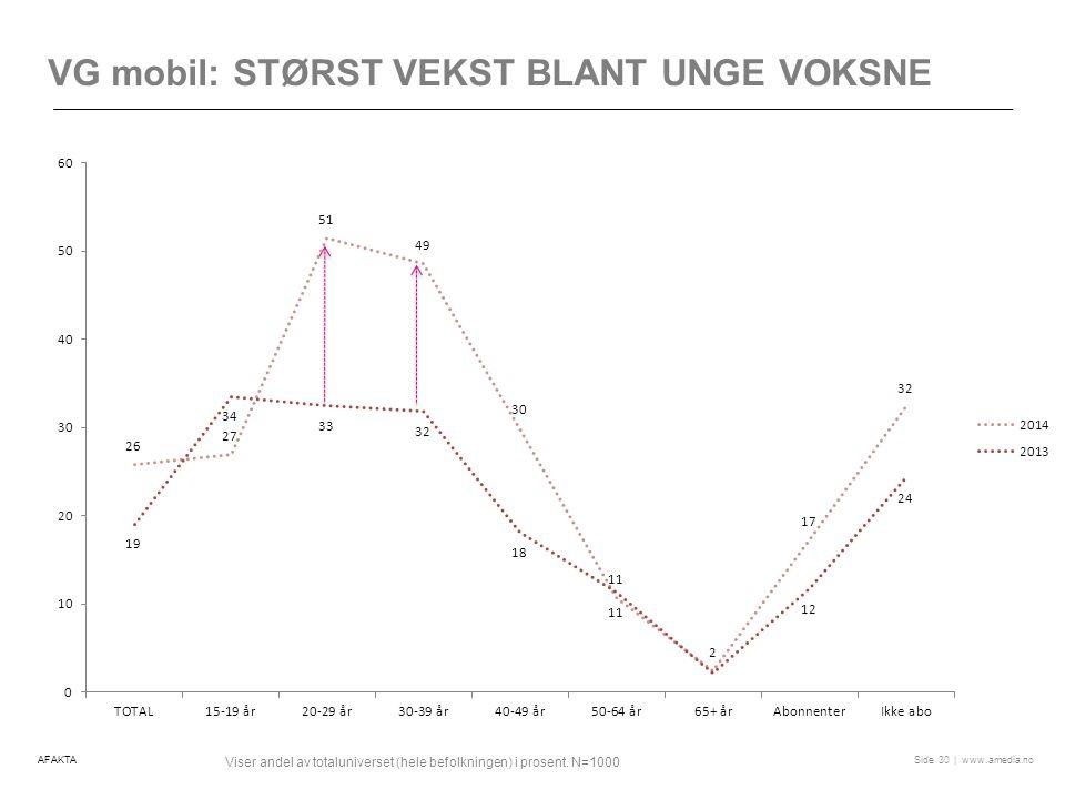 VG mobil: Størst vekst blant unge voksne