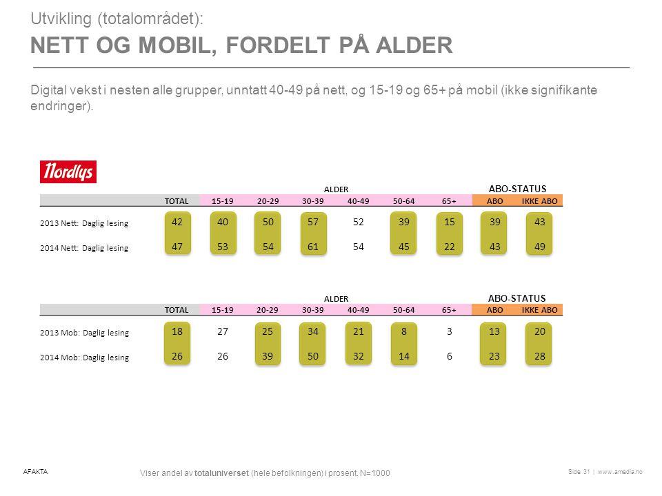 Nett og mobil, fordelt på alder