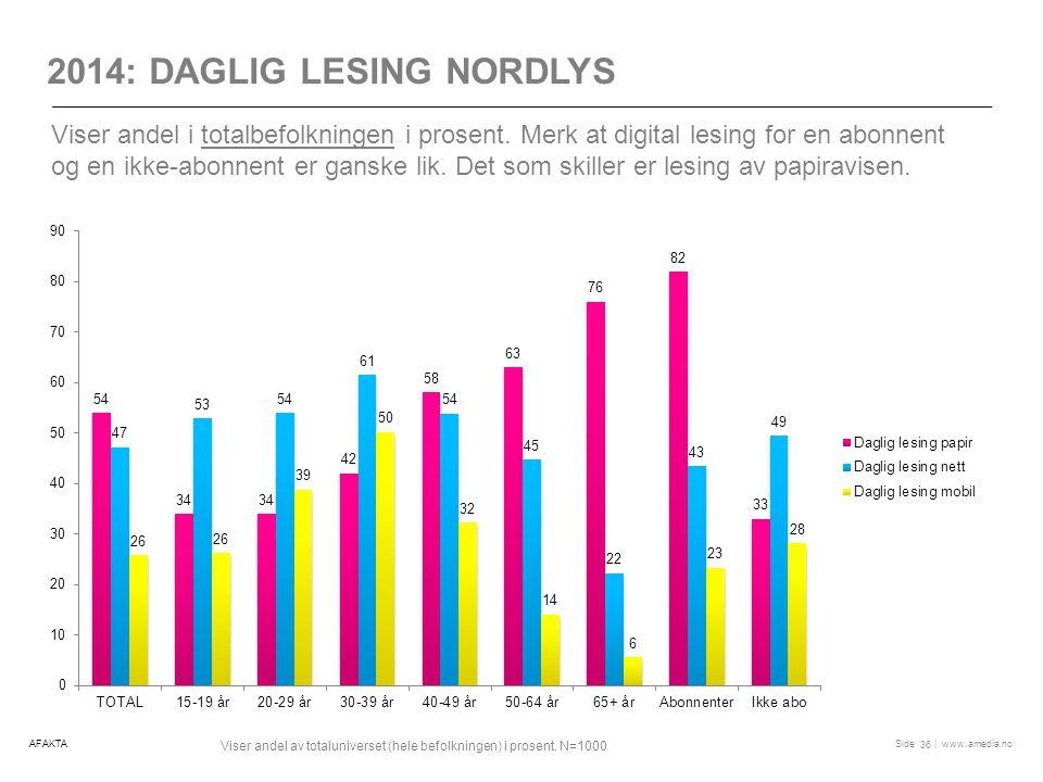 2014: Daglig lesing nordlys