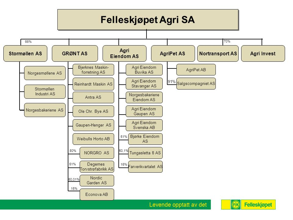 Agri Eiendom Svenska AB