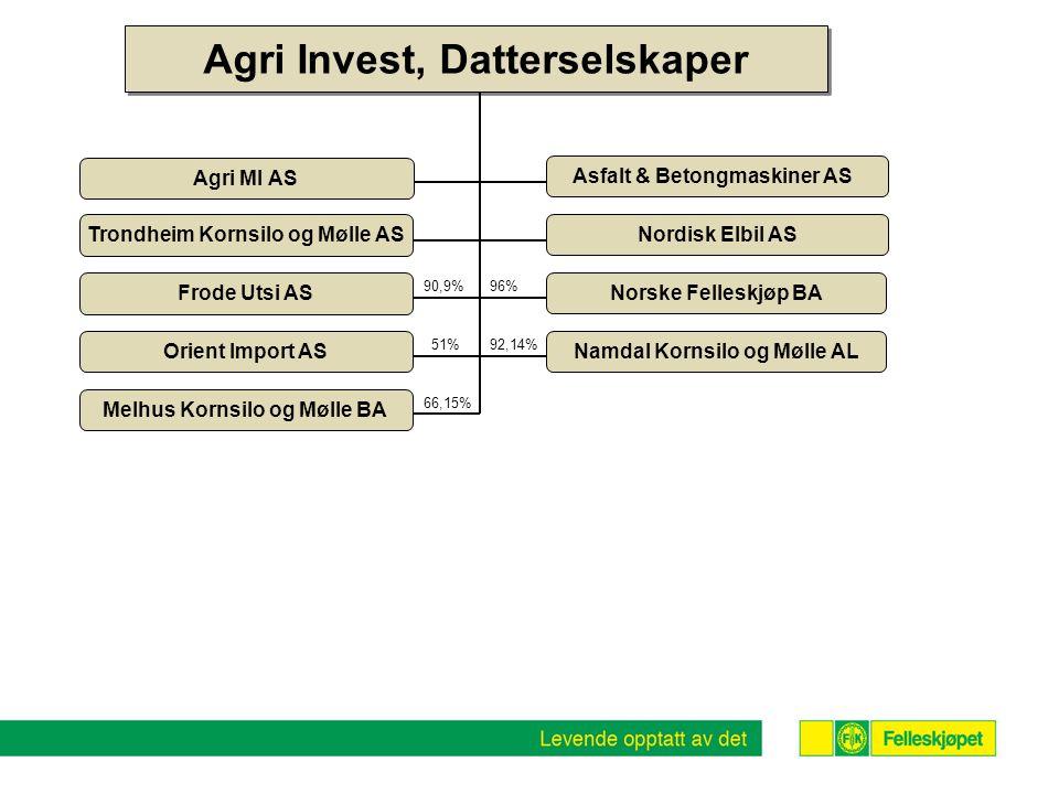 Agri Invest, Datterselskaper