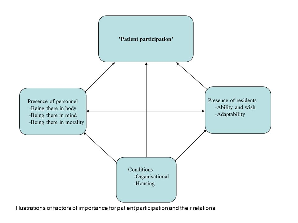 Illustrations of factors of importance for patient participation and their relations
