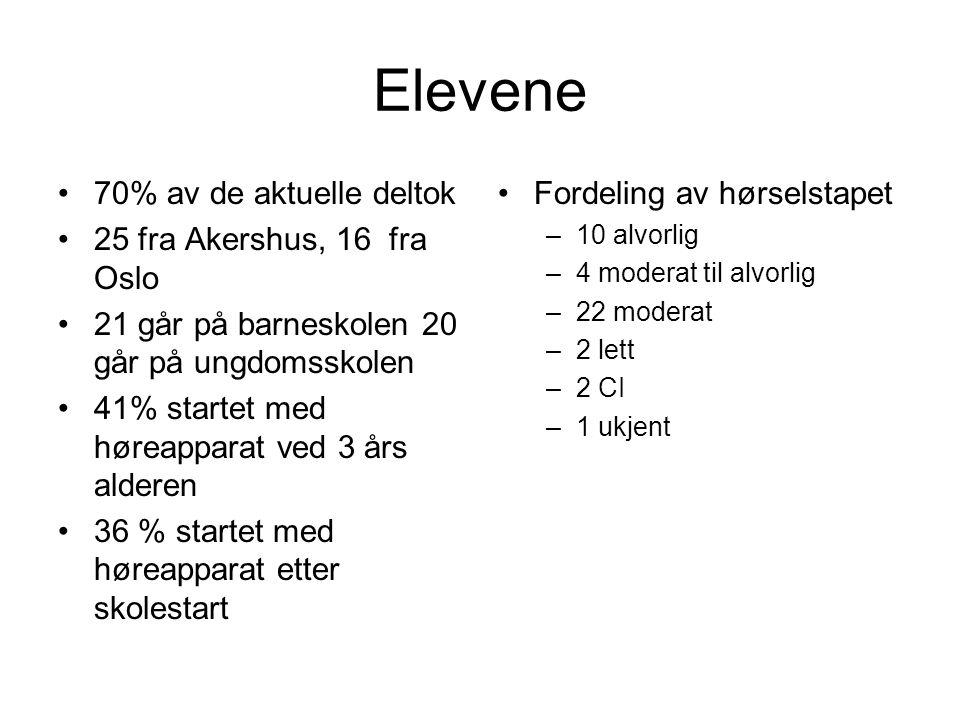 Elevene 70% av de aktuelle deltok 25 fra Akershus, 16 fra Oslo