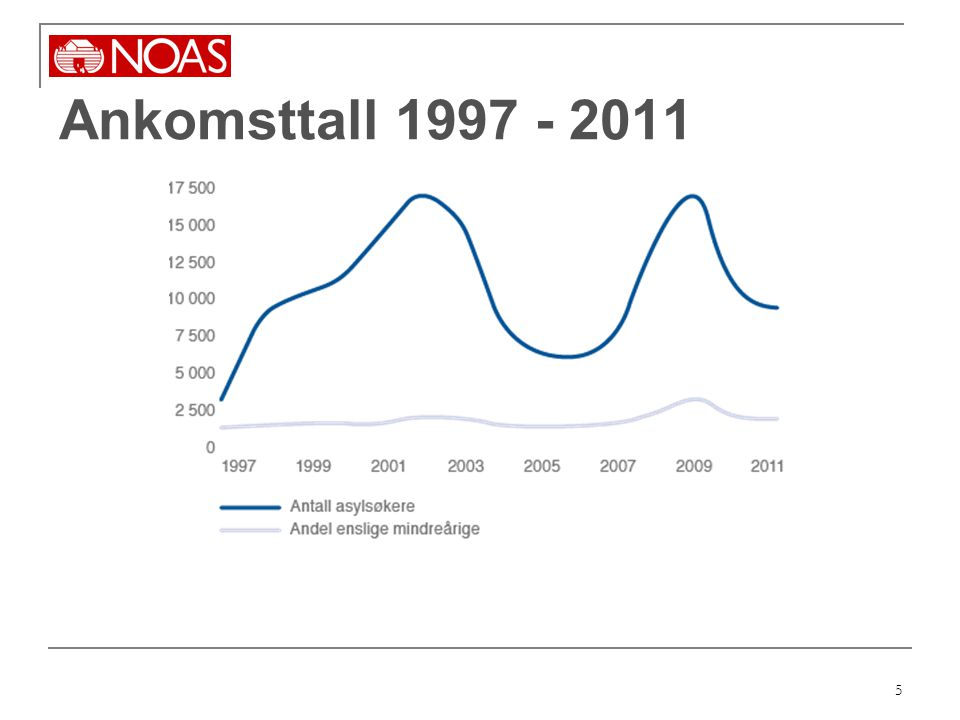 Ankomsttall 1997 - 2011