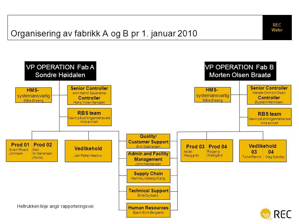 Organisering av fabrikk A og B pr 1. januar 2010