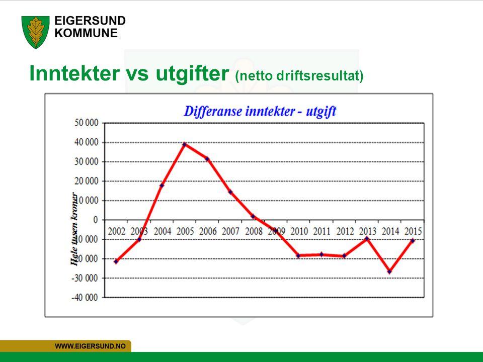 Inntekter vs utgifter (netto driftsresultat)