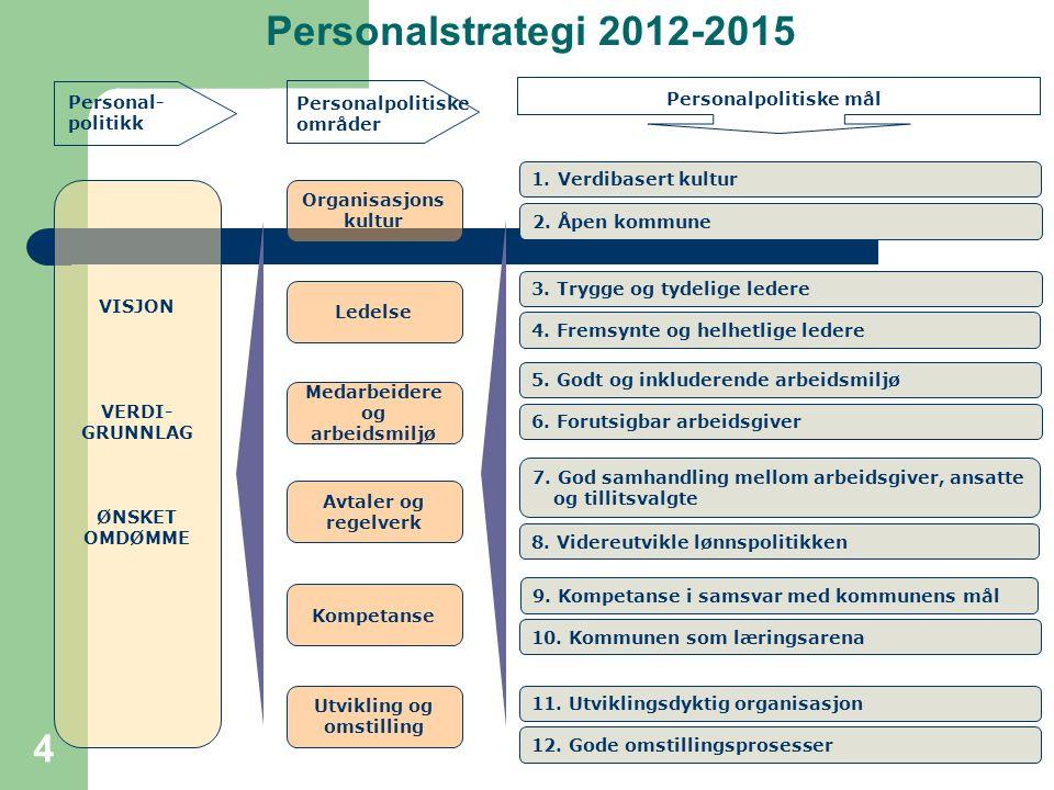 Personalstrategi 2012-2015 Personal-politikk Personalpolitiske mål