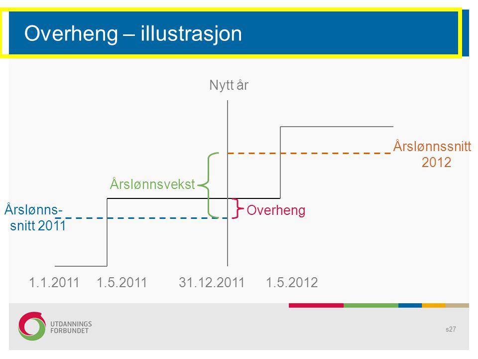 Overheng – illustrasjon