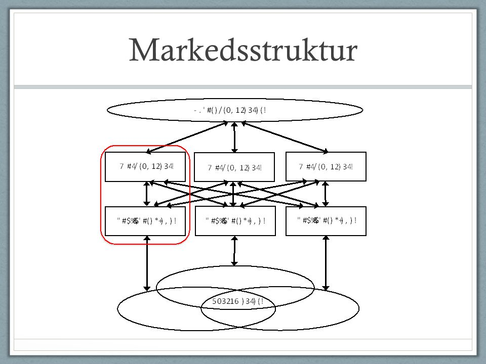 Markedsstruktur
