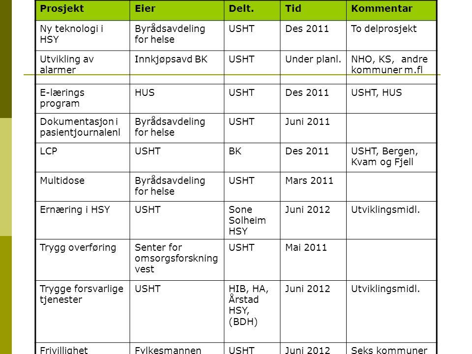 Prosjekt Eier. Delt. Tid. Kommentar. Ny teknologi i HSY. Byrådsavdeling for helse. USHT. Des 2011.
