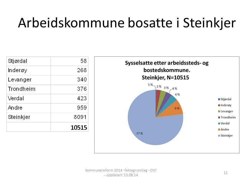Arbeidskommune bosatte i Steinkjer