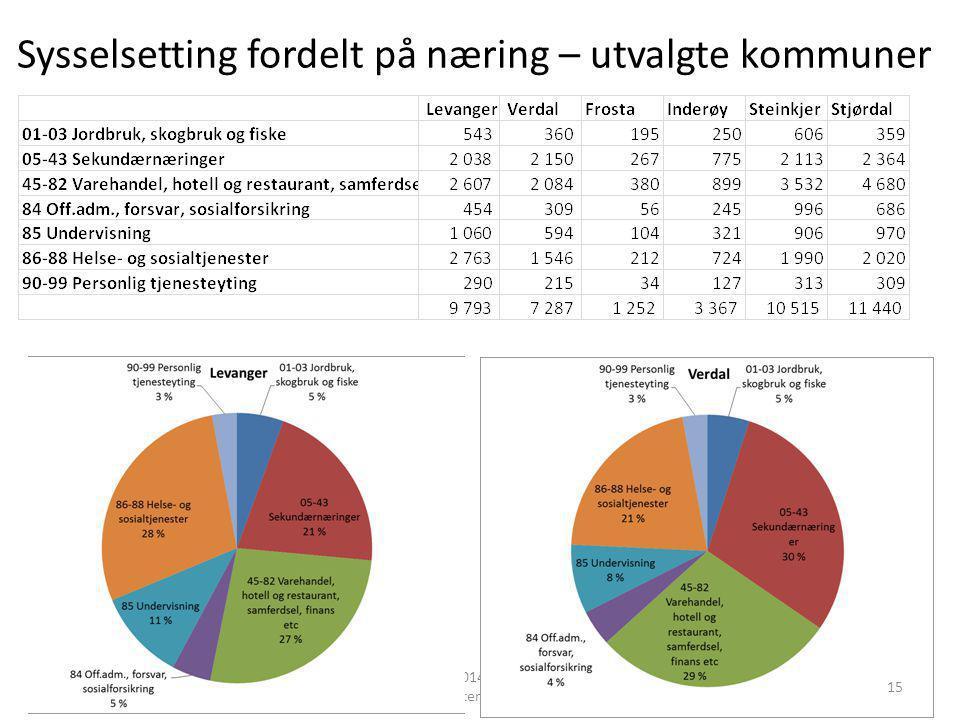 Sysselsetting fordelt på næring – utvalgte kommuner