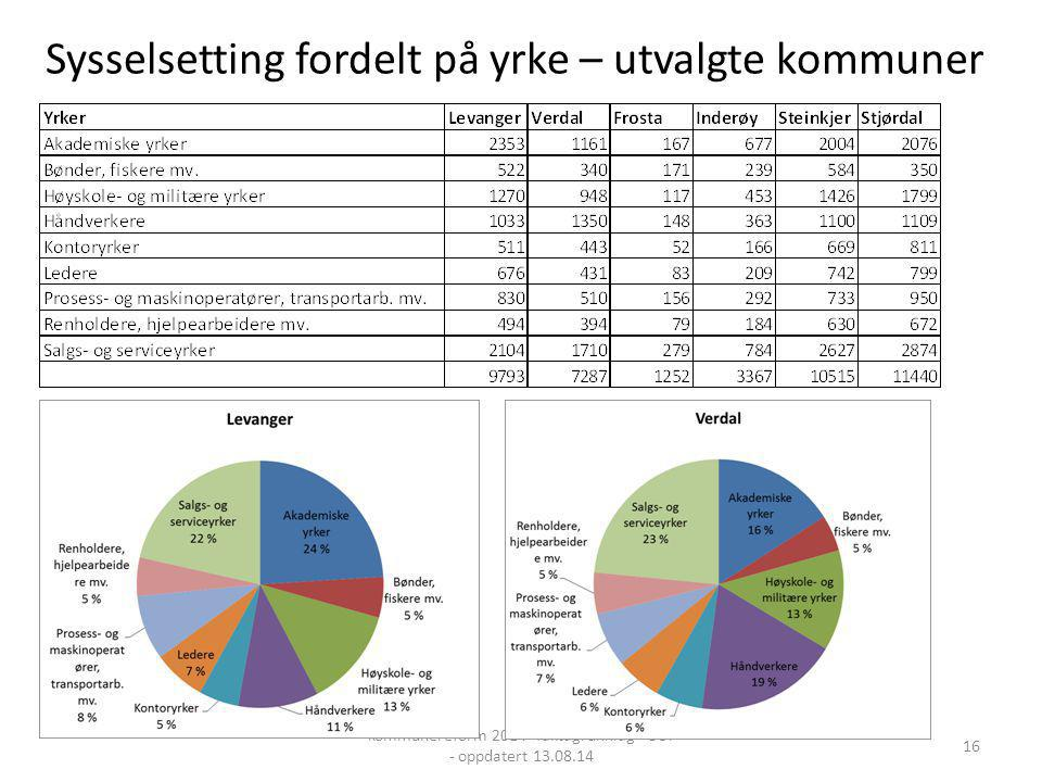 Sysselsetting fordelt på yrke – utvalgte kommuner