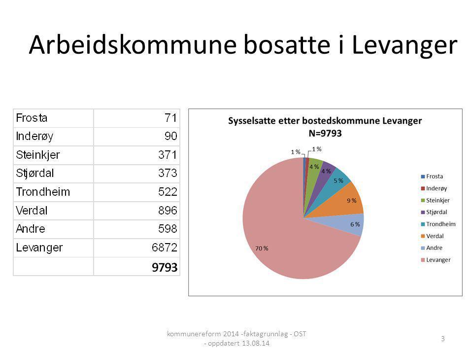 Arbeidskommune bosatte i Levanger