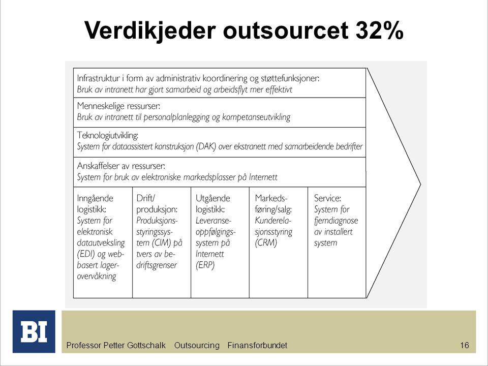 Verdikjeder outsourcet 32%