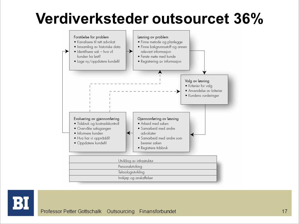 Verdiverksteder outsourcet 36%