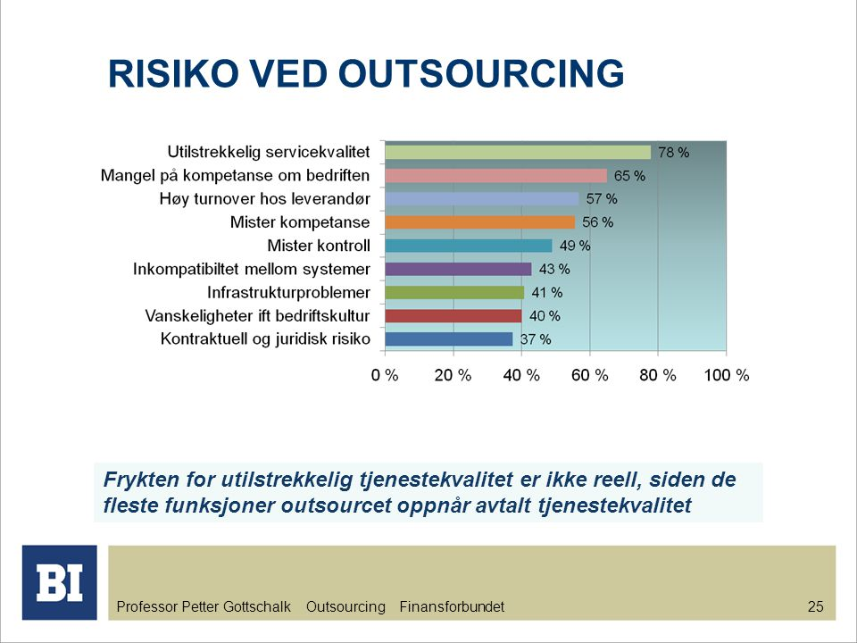RISIKO VED OUTSOURCING