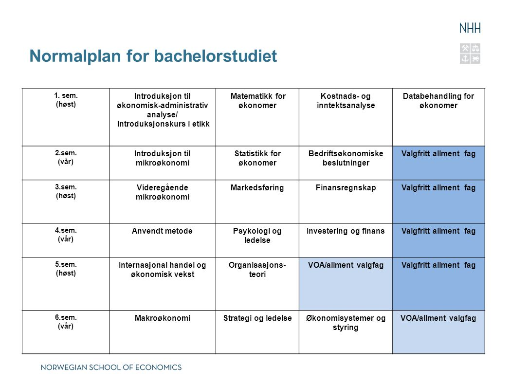 Normalplan for bachelorstudiet