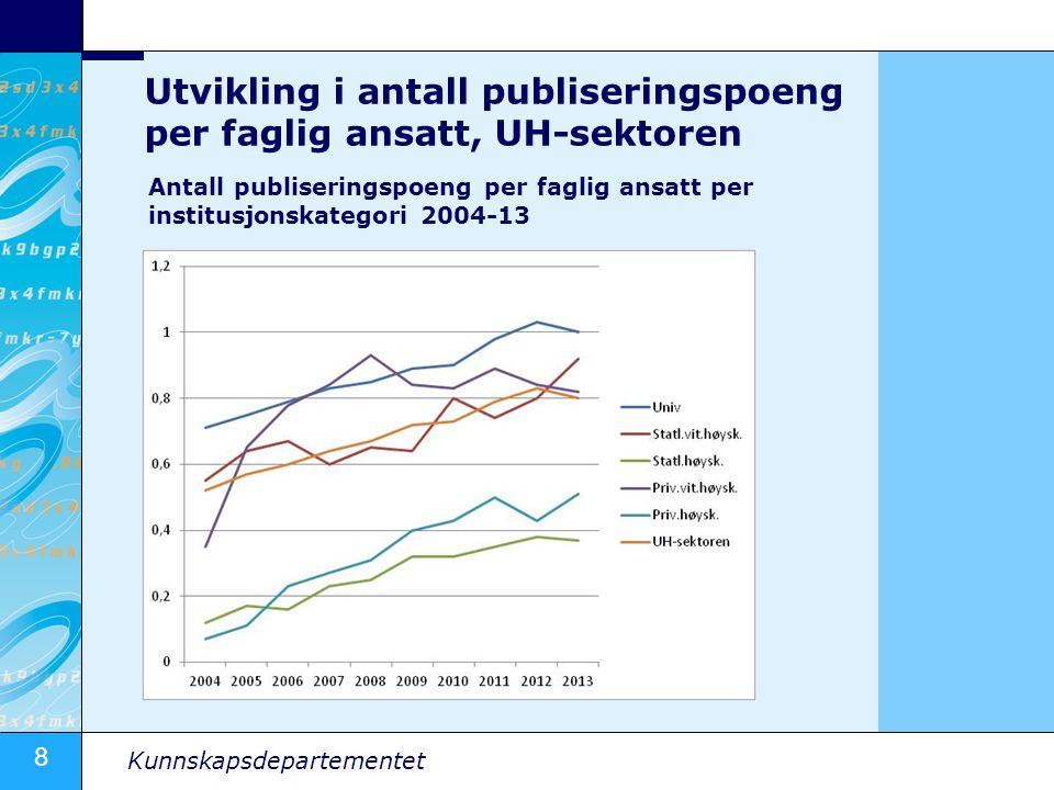 Utvikling i antall publiseringspoeng per faglig ansatt, UH-sektoren