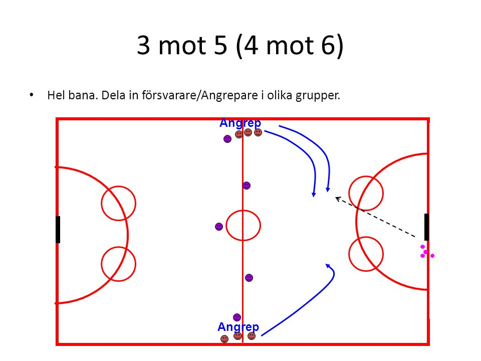 3 mot 5 (4 mot 6) Hel bana. Dela in försvarare/Angrepare i olika grupper. Angrep Angrep