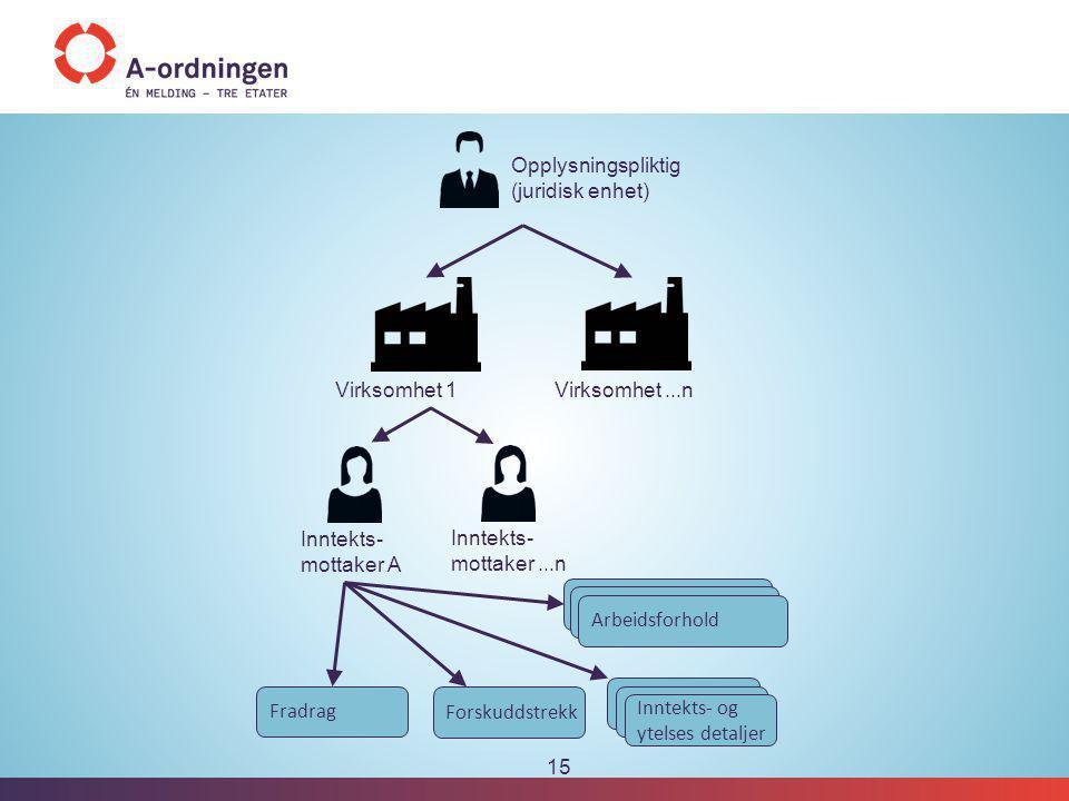 Opplysningspliktig (juridisk enhet)