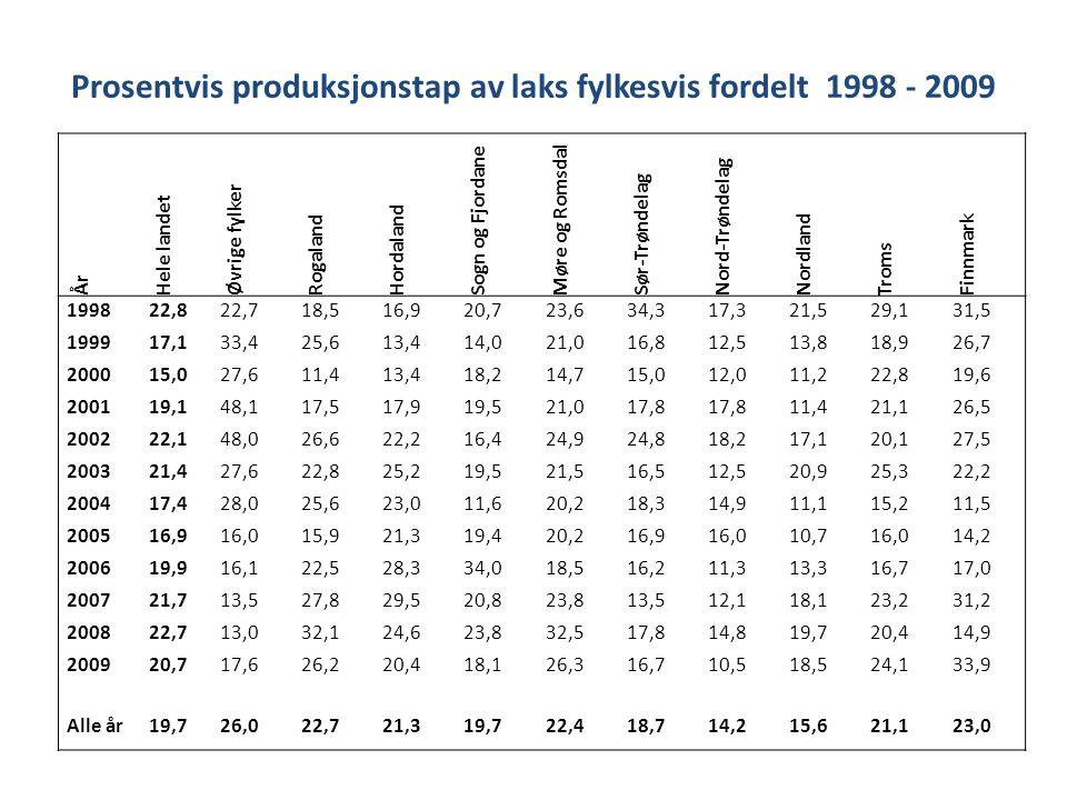 Prosentvis produksjonstap av laks fylkesvis fordelt 1998 - 2009