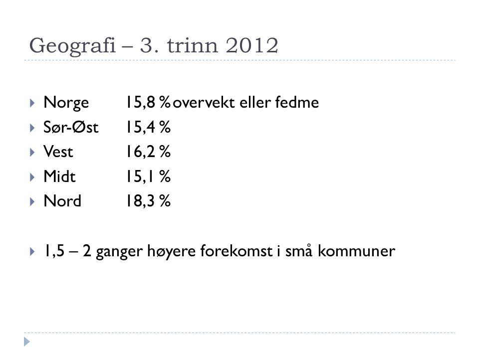 Geografi – 3. trinn 2012 Norge 15,8 % overvekt eller fedme